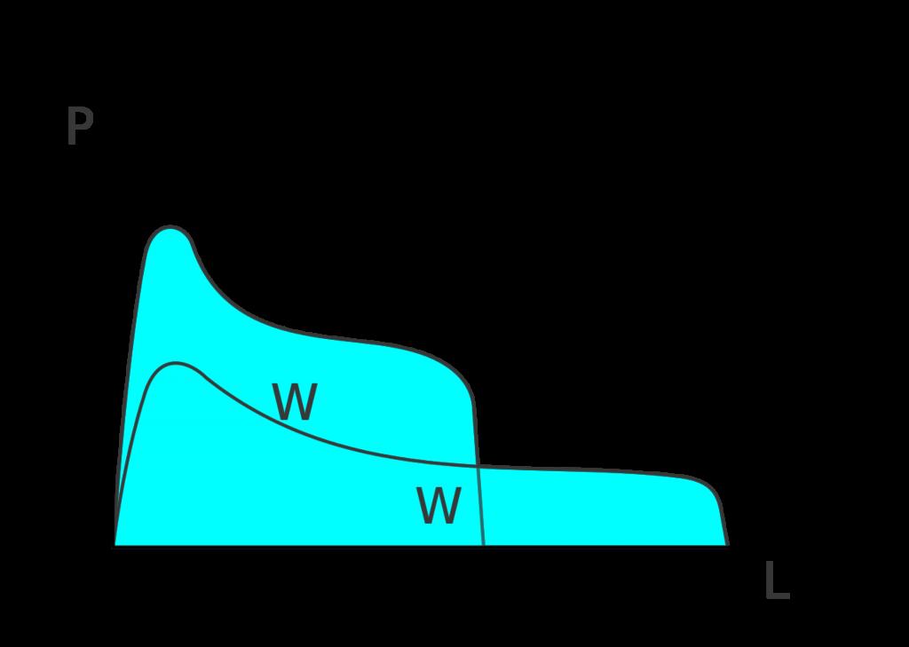 W strenght flour Graph alveogram Alveograph Chopin